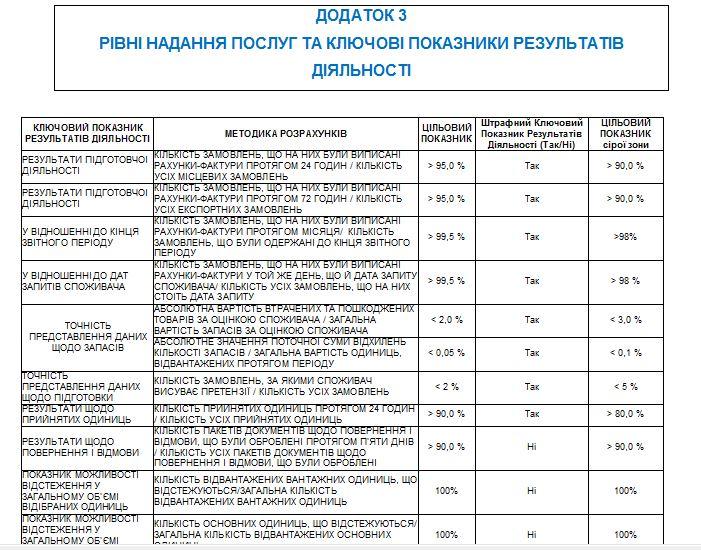 Договор перевод англо-украинский