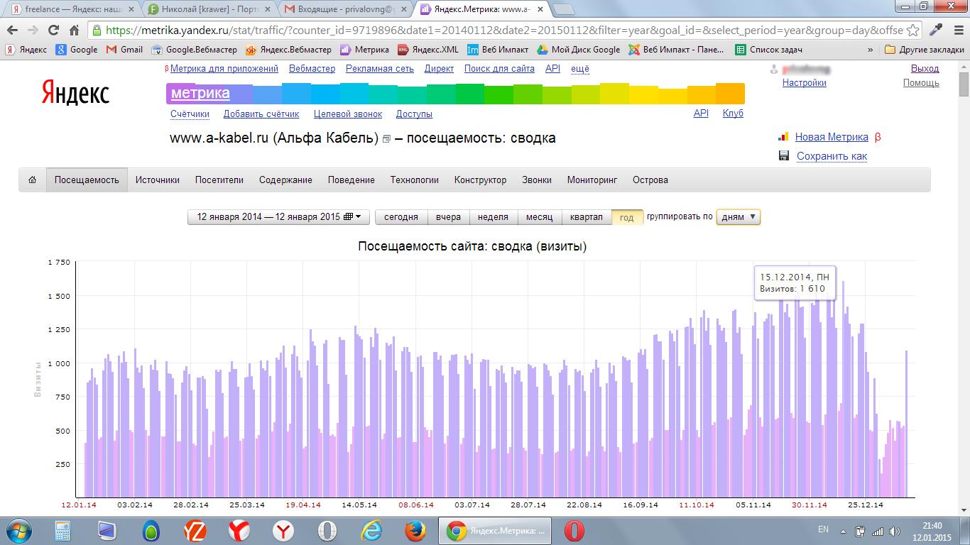 Продвижение сайта www.a-kabel.ru