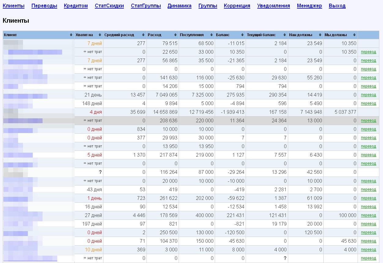 API Директа. Веб-система агентству для удобства ведения клиентов