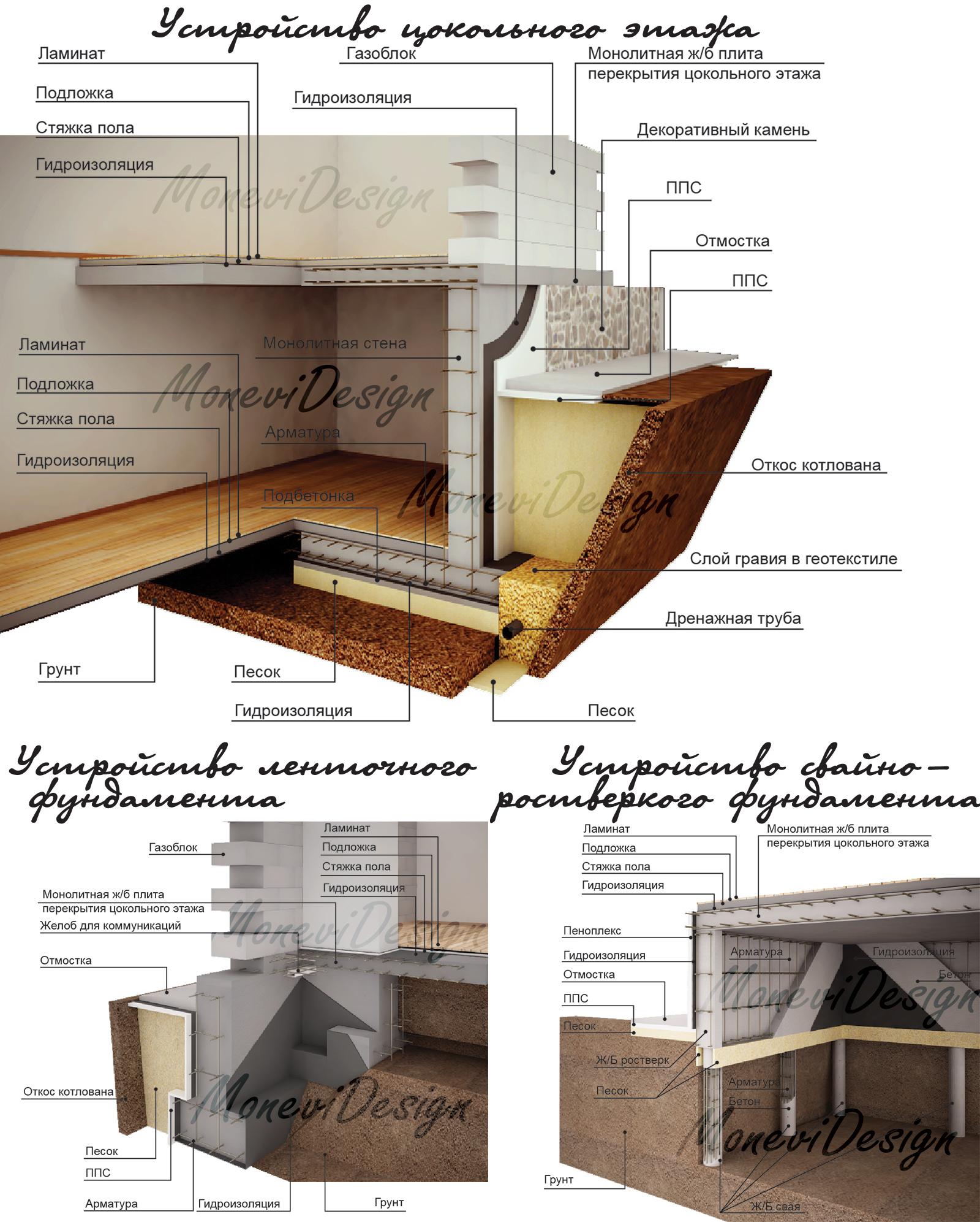 Конструктивные схемы фундаментов и цокольного этажа