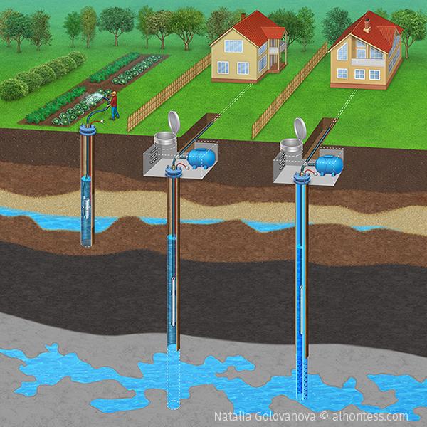 Варианты бурения скважин на воду