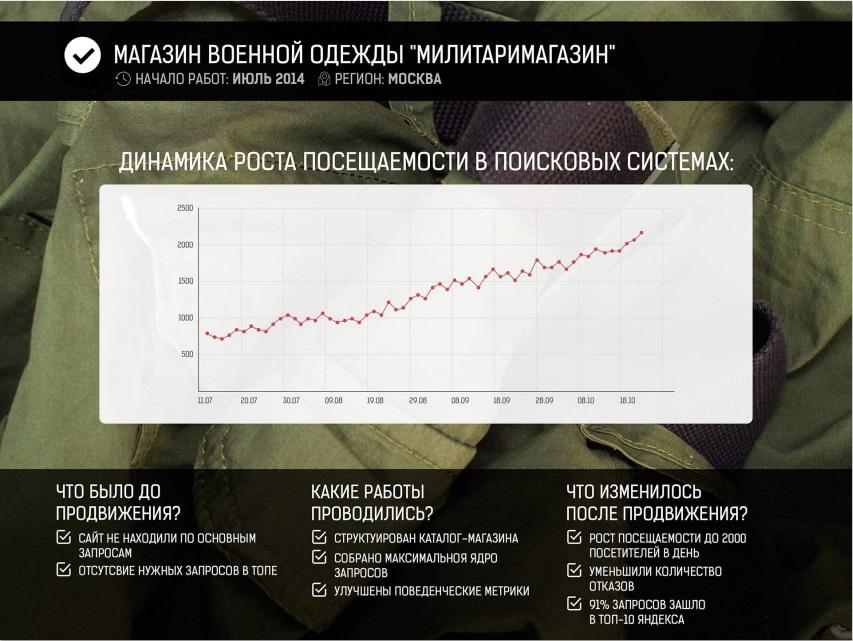Динамичный рост посетителей в течение 3 месяцев подряд