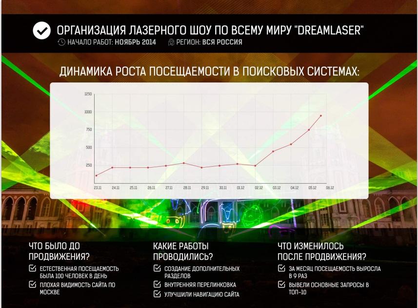 SEO по всей России, результат за 1 месяц