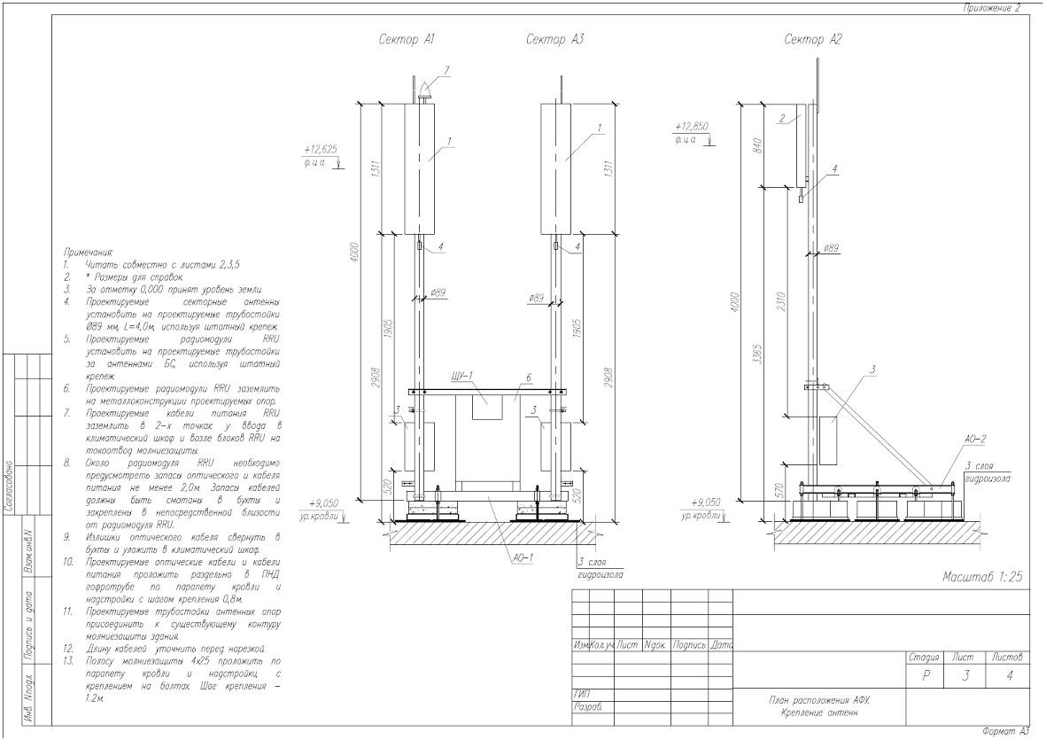 Проектировщик базовых станций фриланс как удалить анкету работа ру