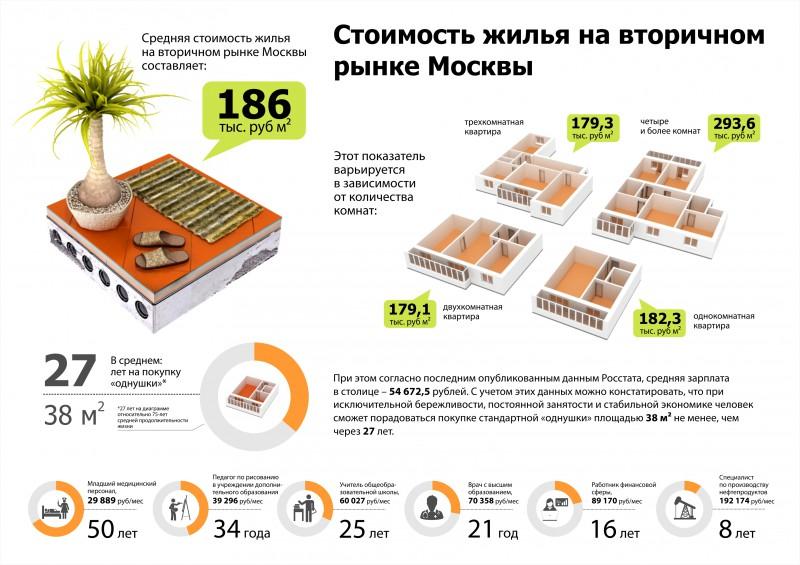 Инфографика для сайта «ГдеЭтотДом»