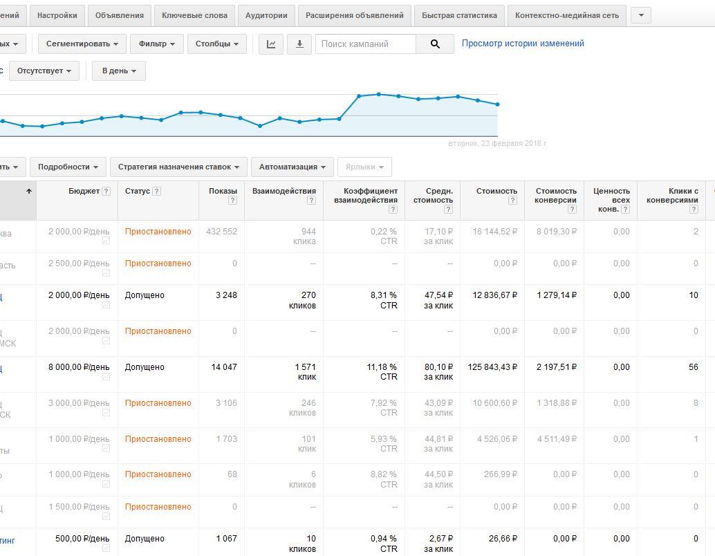 Ведение высокобюджетной кампании в Google AdWords - недвидимость