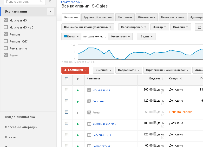Ведение контекста в Google AdWords для S-Gates