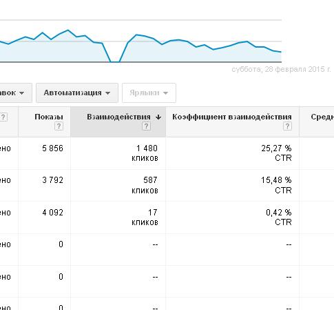 Google AdWords для казахского лингвистического центра в Астане