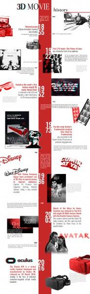 Инфографика на тему 3d в кино