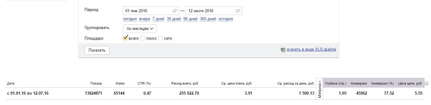 Бюджет по РСЯ за последние полгода 255 022 руб.
