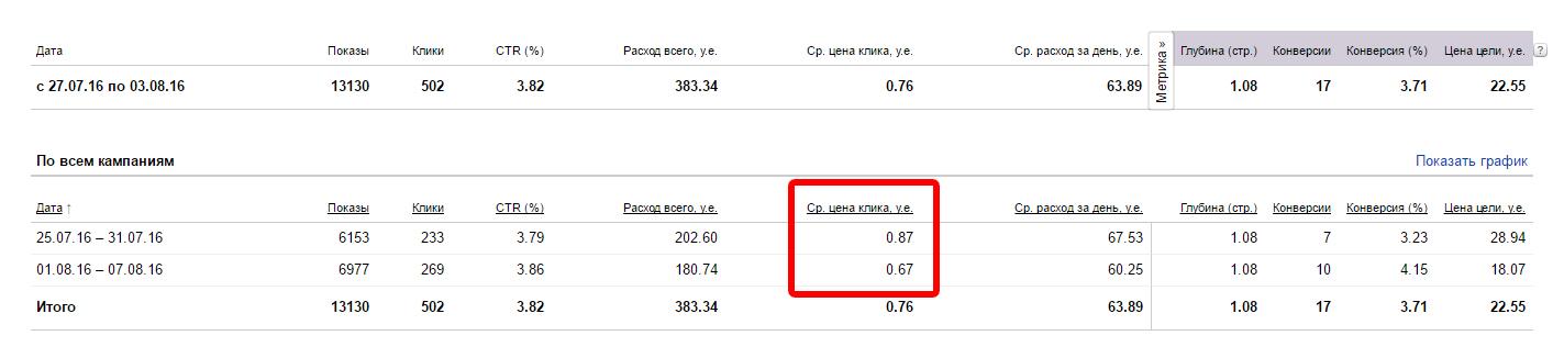 Снижение цены клика на 0,2у.е. (уменьшение расходов на рекламу)