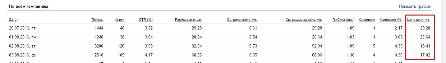 Снижение цены цели по Электромонтажу на 12,26 руб.