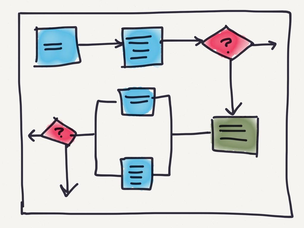 Перевод блок-схем процессов и описаний с польского