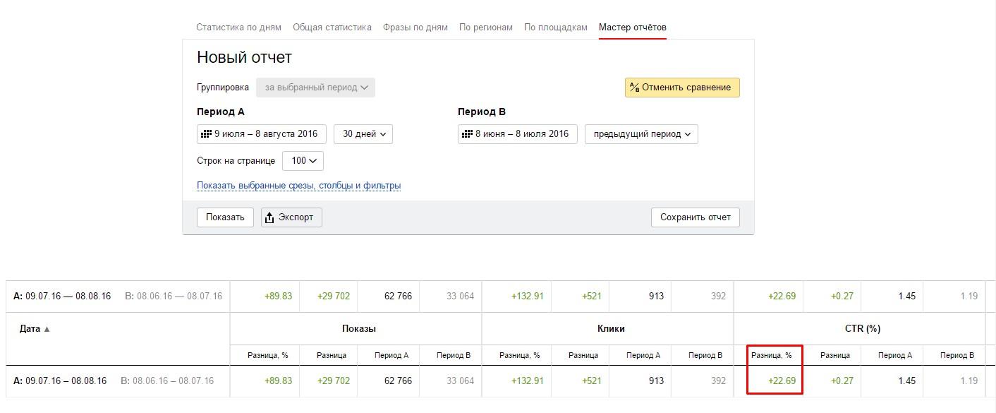 Оптимизация РК в РСЯ (увеличение CTR на 22,69%)