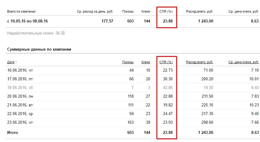 Средний CTR в рекламной кампании 23,88%