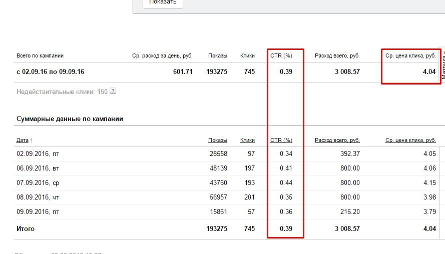 CTR 0,39% на РСЯ. Цена клика 4,04 руб по велокомпьютерам.