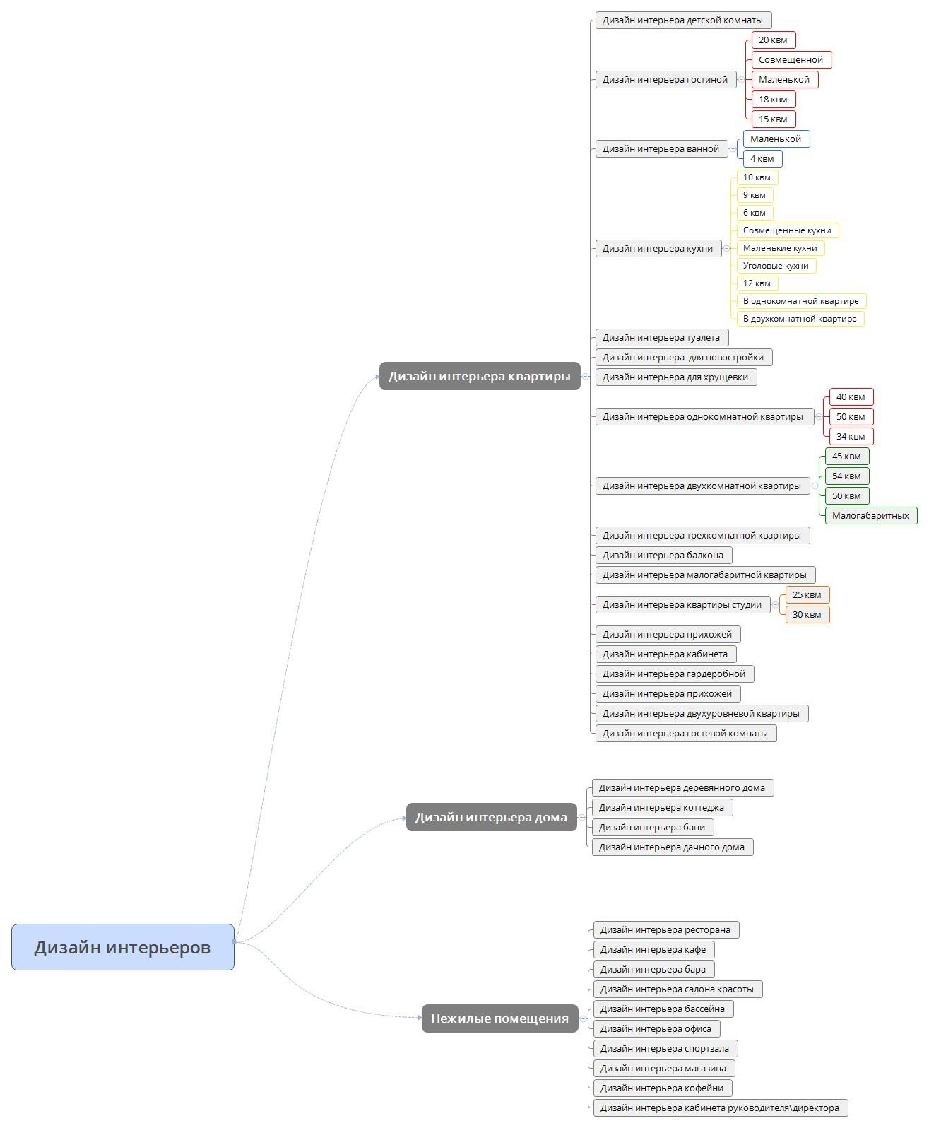 Создание структуры сайта для дизайна интерьеров