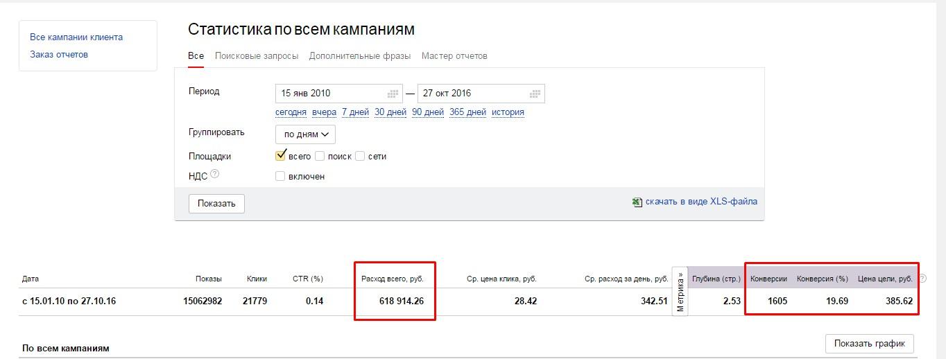 Бюджет 618 000 руб. с которым я работал