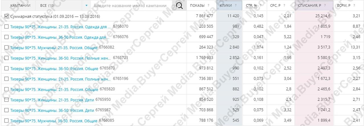 Интернет-магазин одежды laredoute.ru