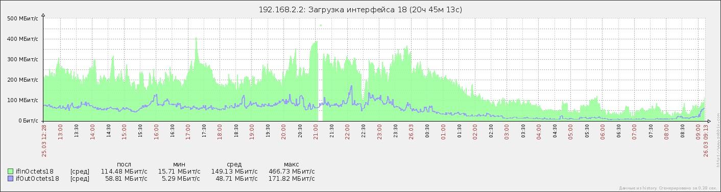 Рваные графики в заббиксе при трафике более 400Мбит/с