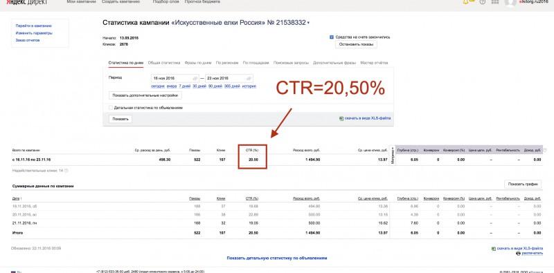 Интернет-магазин Елок по всей России (Яндекс Директ)
