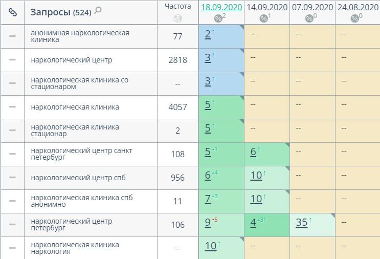 Яндекс и Google в ТОП-3