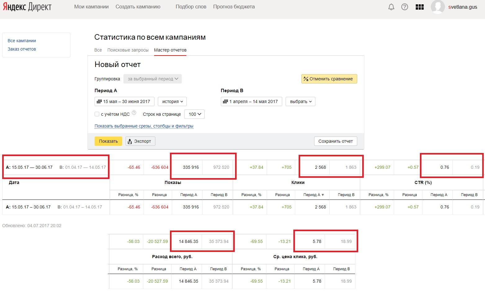 Оптимизация рекламной компании в Яндекс - статистика результатов