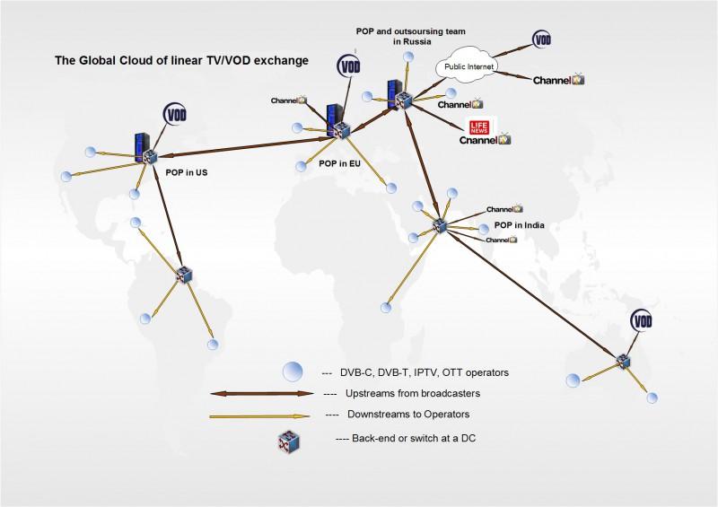 Концепция сети для B2B дистрибуции видео потоков.