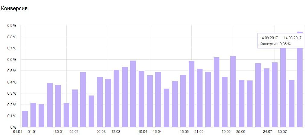 Увеличение конверсии интернет-магазина в 6 раз за 7 месяцев