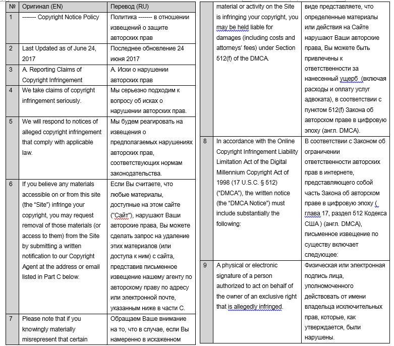 Политика компании в отношении авторских прав (англ-рус)