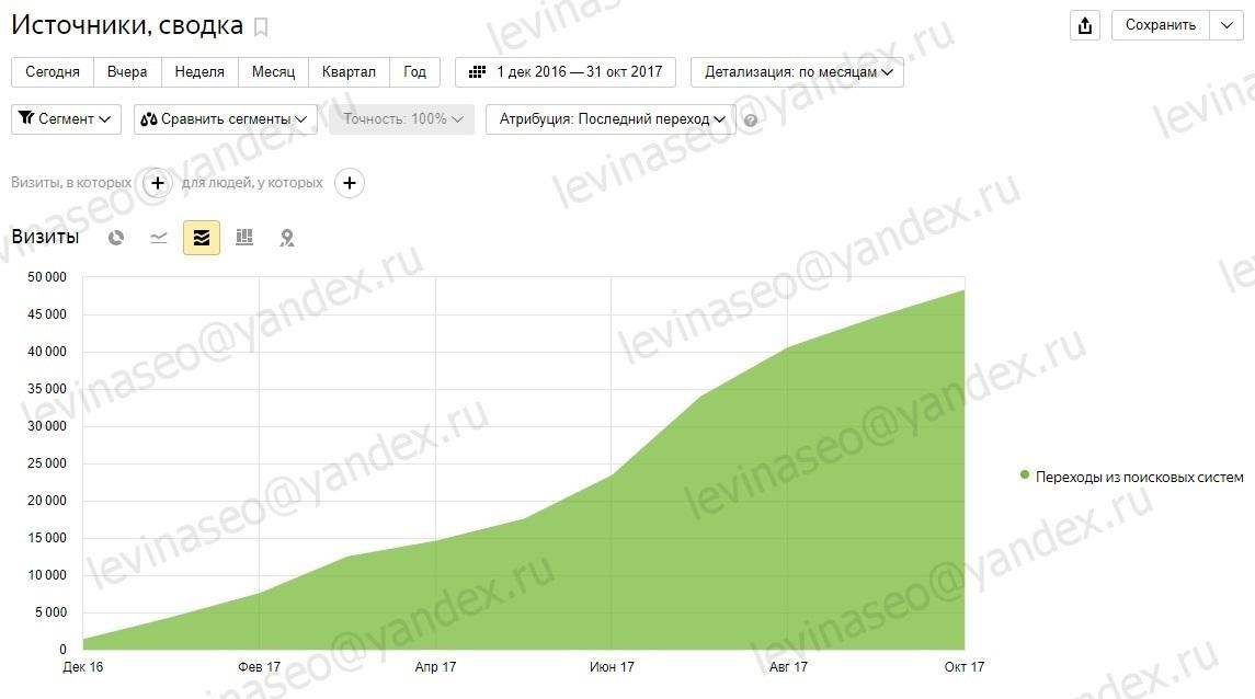Увеличение трафика из поиска с 1484 до 47889 переходов в месяц