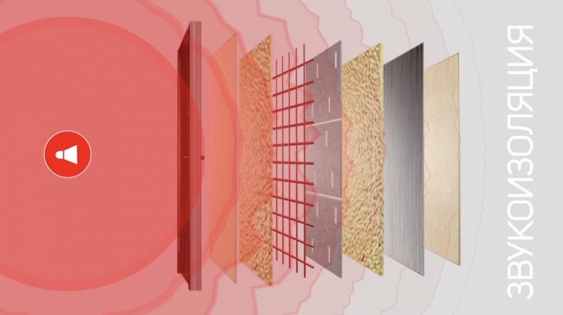 Инфографика звукоизоляции двери
