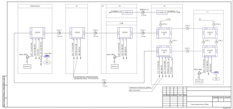 Схема организации связи 3