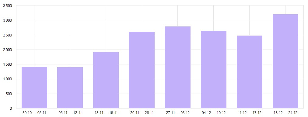 Увеличение в 2 раза численности целевых посетителей из поиска