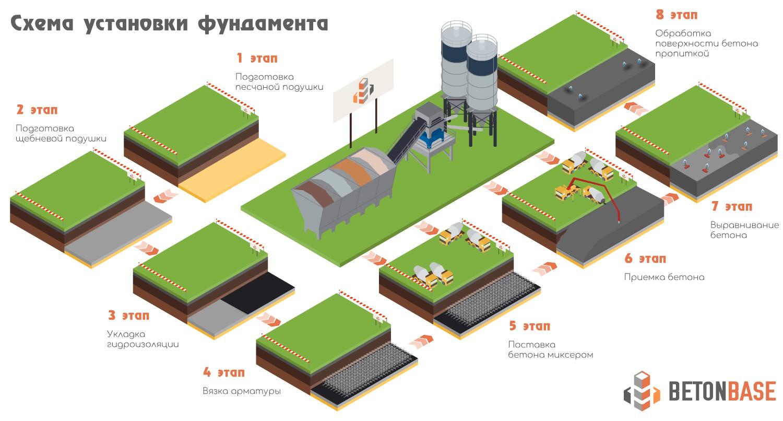 Инфографика для бетонного завода