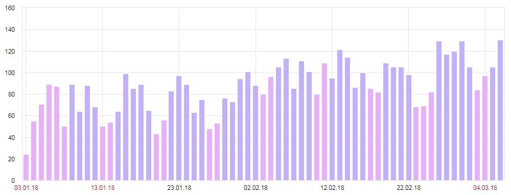 Прирост посетителей из поисковой выдачи в 2 раза за 2 месяца