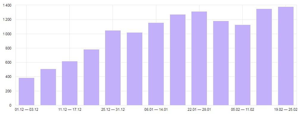 Увеличение количества целевых посетителей в 3 раза за 3 месяца