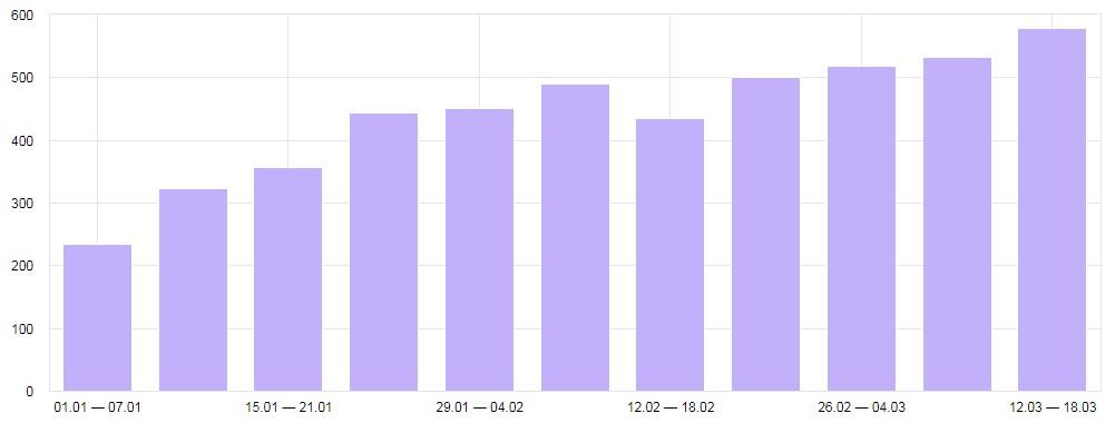 Рост посетителей сайта по тонированию авто в 2 раза за 60 дней