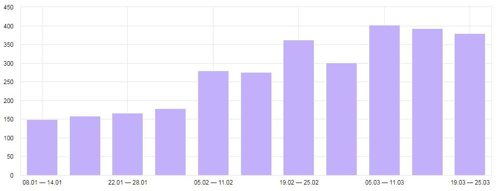 Рост поискового трафика на сайте в 2 раза за 75 дней
