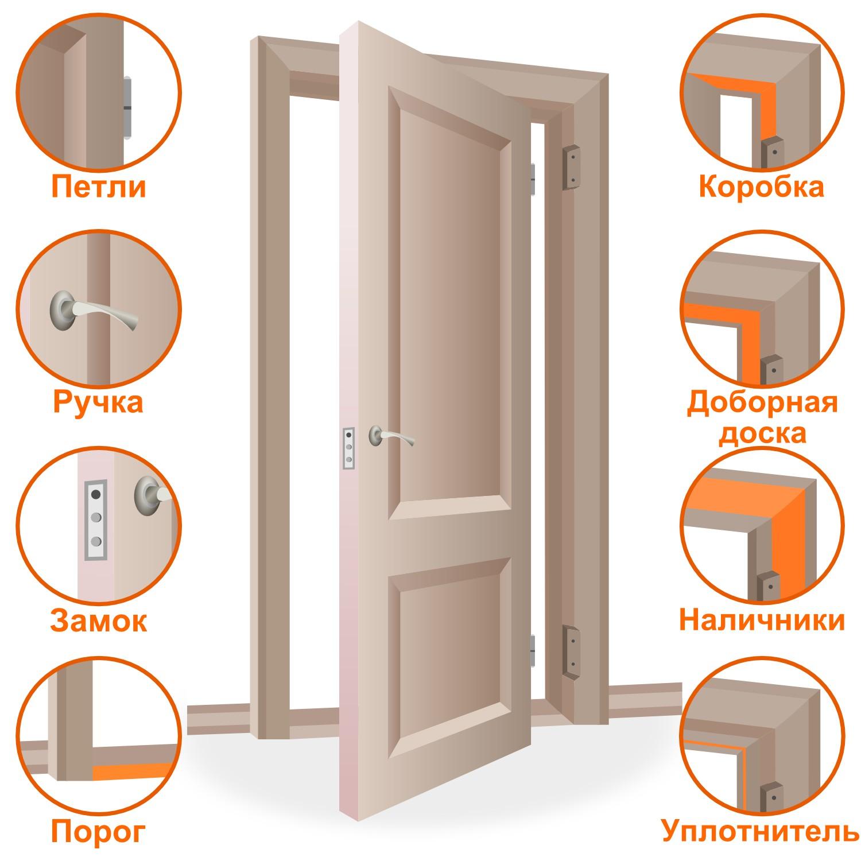 Комплектующие дверей