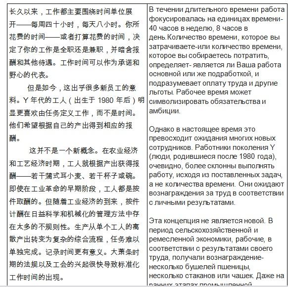 Перевод кит-рус общая тематика (о рабочем времени)