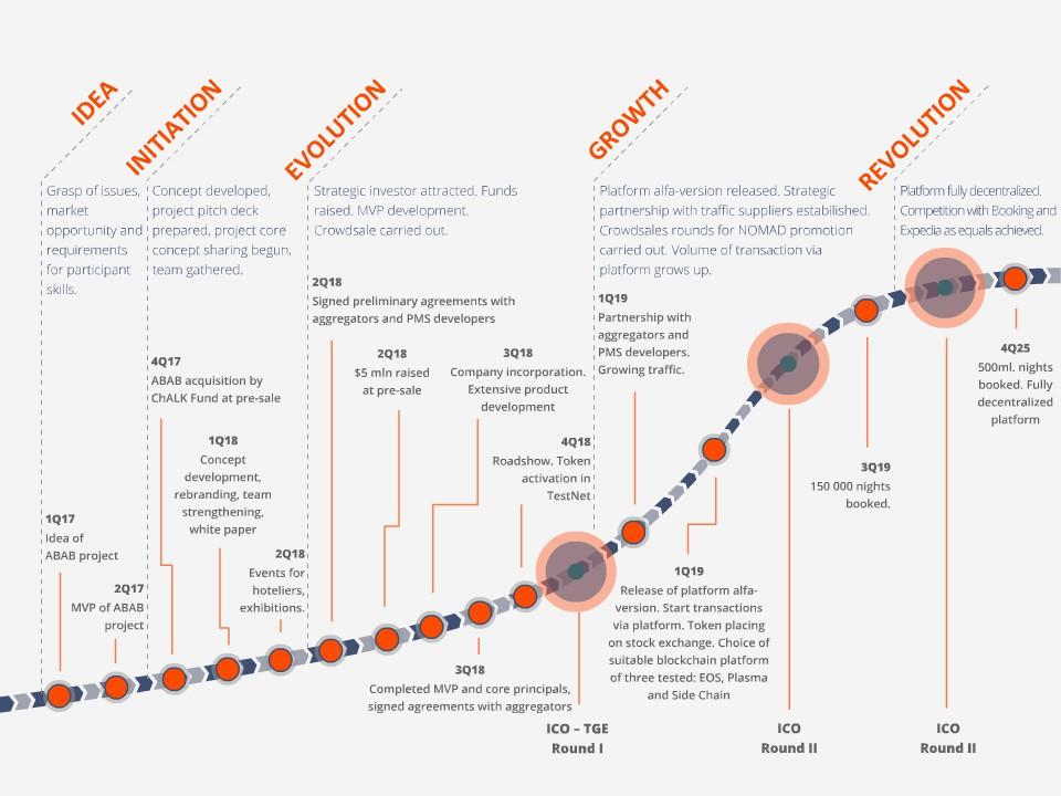 Интерактивная инфографика для nomad.space