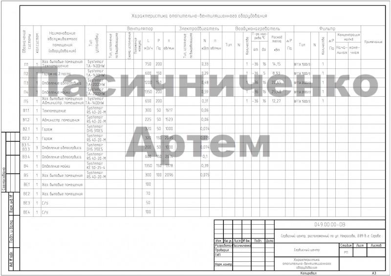 1.2_Сервисный центр г. Серов_характеристика оборудования
