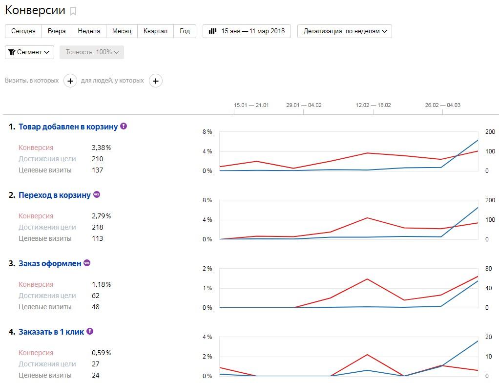 Рост посетителей на сайте винтажной продукции