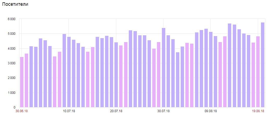 Увеличение в 1,6 раза количества уникальных посетителей