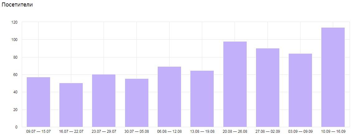 Повышение числа уникальных посетителей сайта