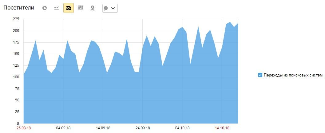 Повышение числа посетителей из поиска на сайте мед. клиники
