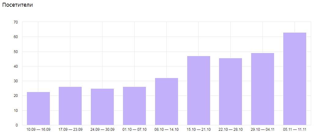 Рост числа посетителей из поисковой выдачи на сайте юр. услуг