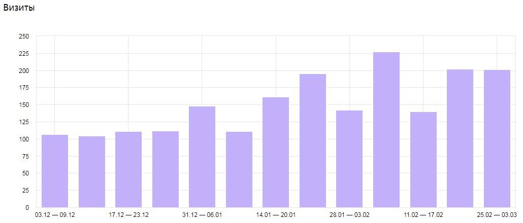 Увеличение числа посетителей из поиска