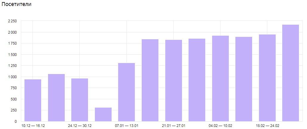Увеличение числа уникальных посетителей на сайте
